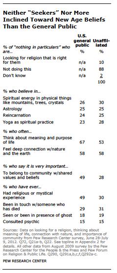 new-age-beliefs