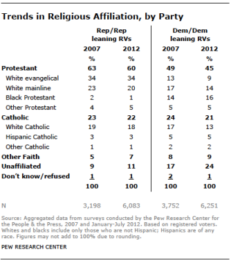 trend-in-religion-by-party-pew