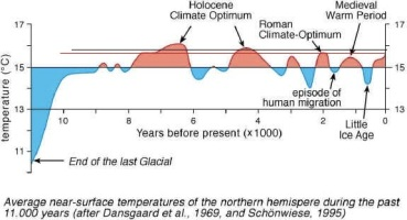 temperature_swings_11000_yrs